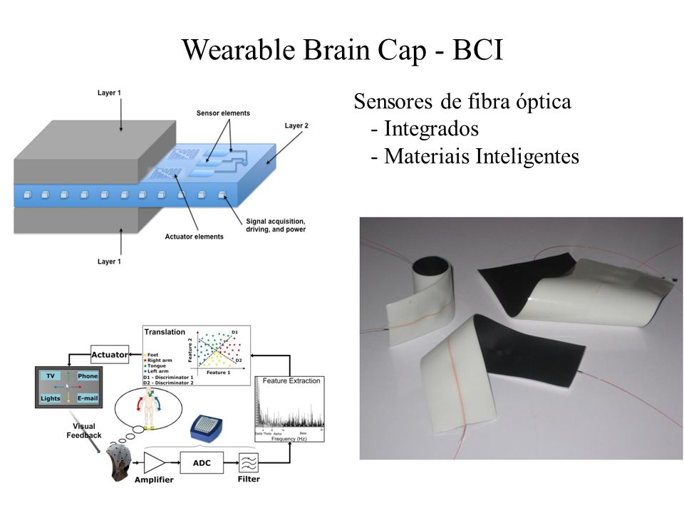 Wearable Brain Cap - BCI Sensores de fibra óptica - Integrados - Materiais Inteligentes