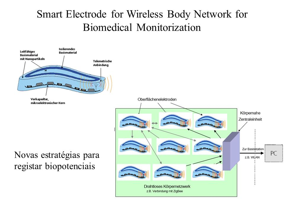 Smart Electrode for Wireless Body Network for Biomedical Monitorization Novas estratégias para registar biopotenciais