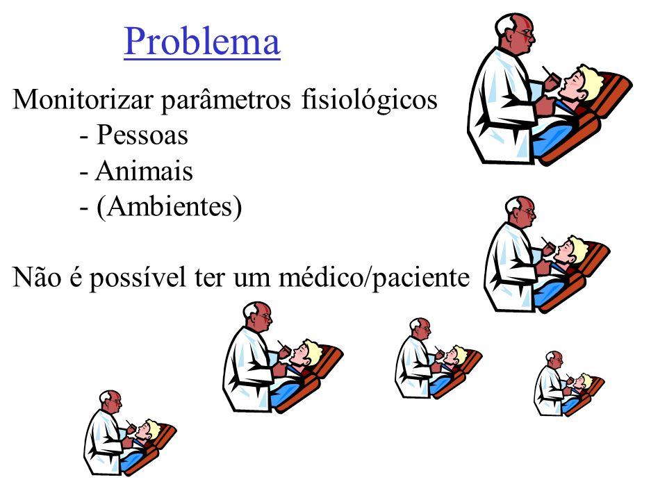 Monitorizar parâmetros fisiológicos - Pessoas - Animais - (Ambientes) Não é possível ter um médico/paciente Problema