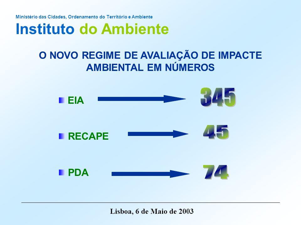 Ministério das Cidades, Ordenamento do Território e Ambiente Instituto do Ambiente Lisboa, 6 de Maio de 2003 DISTRIBUIÇÃO DE PROJECTOS POR AUTORIDADE DE AIA