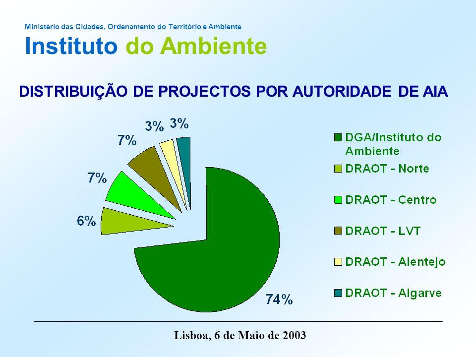 Ministério das Cidades, Ordenamento do Território e Ambiente Instituto do Ambiente Lisboa, 6 de Maio de 2003 DISTRIBUIÇÃO POR TIPO DE PROJECTO
