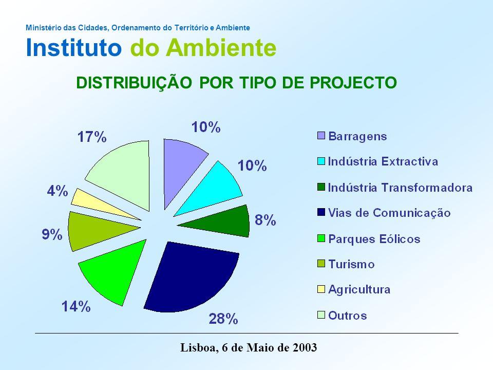 Ministério das Cidades, Ordenamento do Território e Ambiente Instituto do Ambiente Lisboa, 6 de Maio de 2003 Ano Desconformidade do EIA Favorável /Favorável Condicionado Desfavorável Encerramento do Processo TOTAL 2000850013 200127497992 2002366157109 711151216214 33%54%6%7%100% DECISÃO NO ÂMBITO DO PROCESSO DE AIA