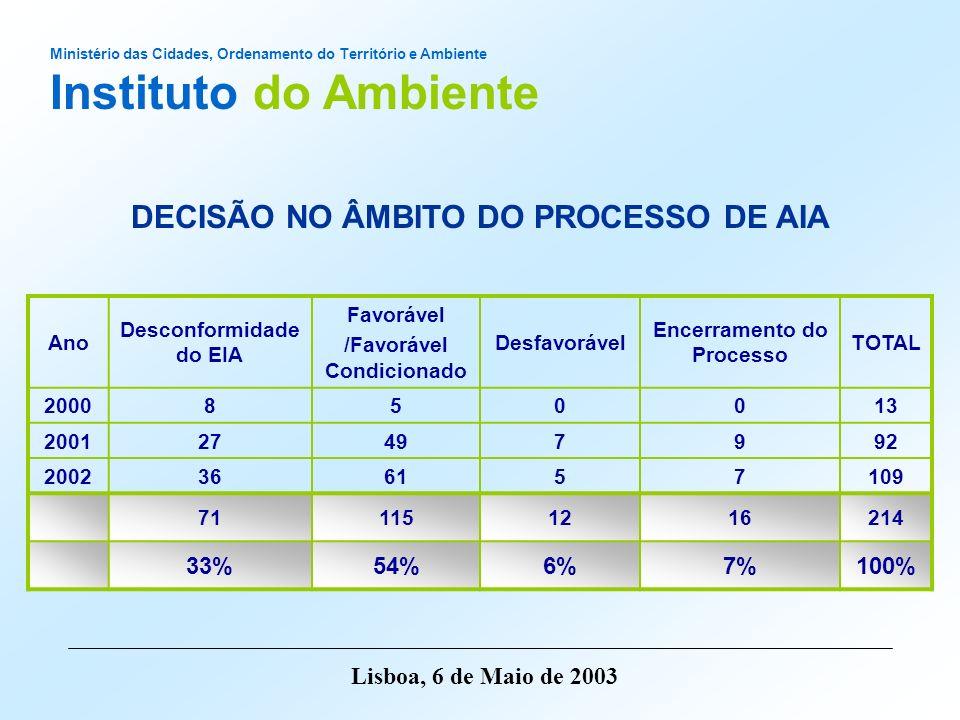 Ministério das Cidades, Ordenamento do Território e Ambiente Instituto do Ambiente Lisboa, 6 de Maio de 2003 DECISÃO NO ÂMBITO DO PROCESSO DE AIA
