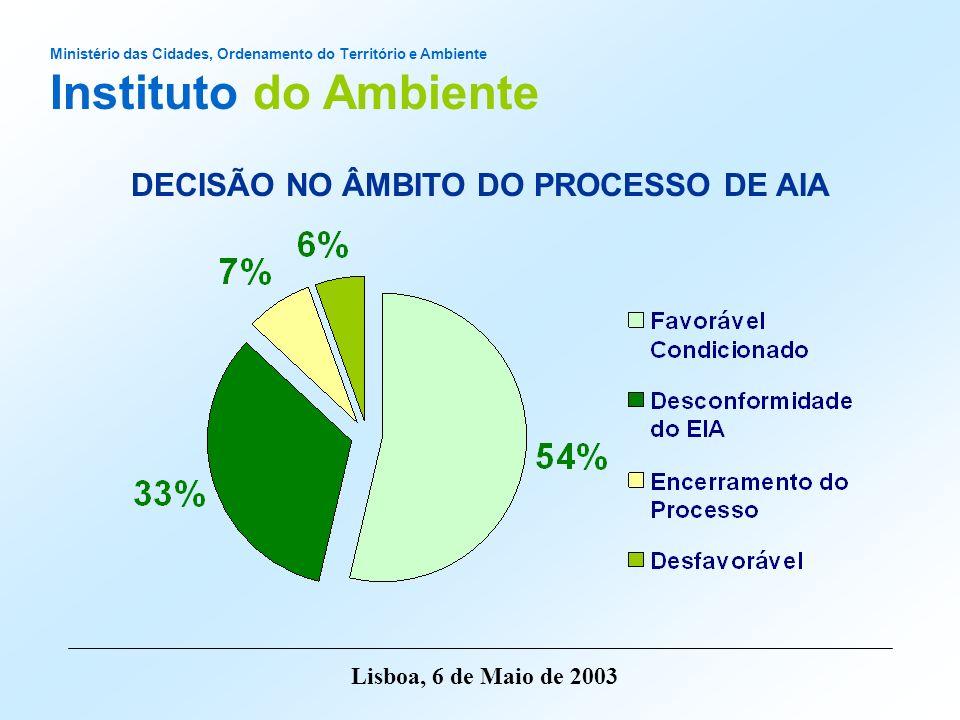 Ministério das Cidades, Ordenamento do Território e Ambiente Instituto do Ambiente Lisboa, 6 de Maio de 2003 Consultas Públicas Pareceres Recebidos Ano N.º de CP CidadãosONGA Adm.