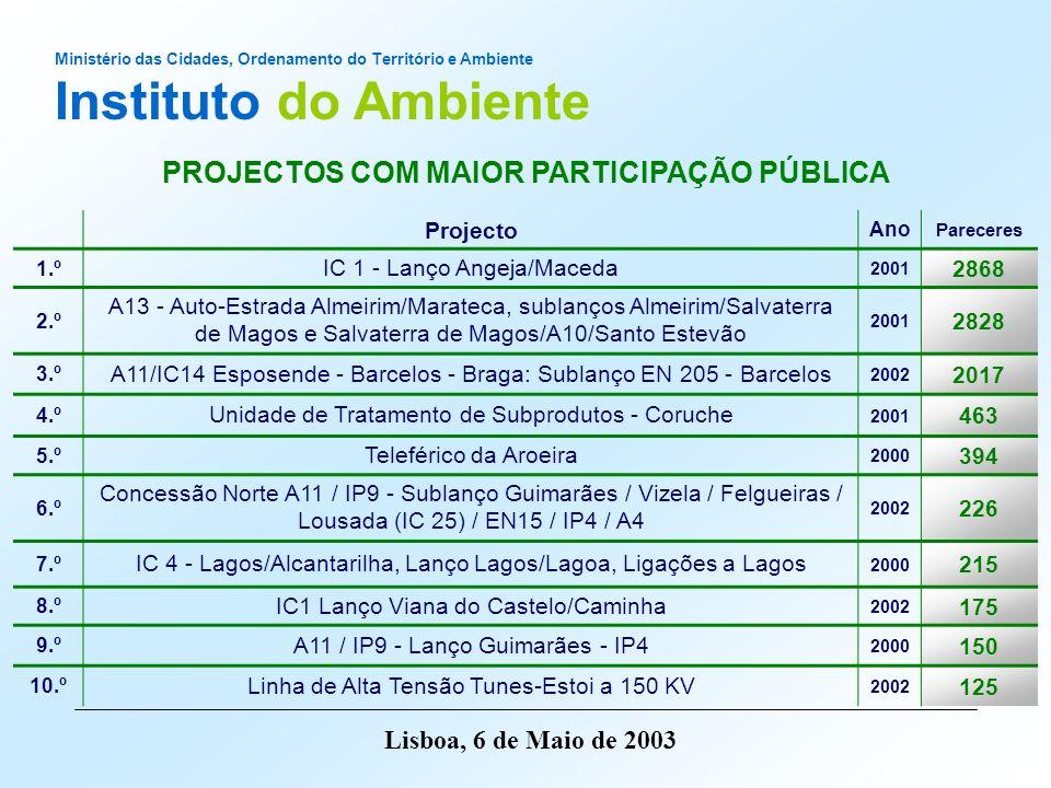 Ministério das Cidades, Ordenamento do Território e Ambiente Instituto do Ambiente Lisboa, 6 de Maio de 2003 Projecto Ano Pareceres 1.º IC 1 - Lanço A