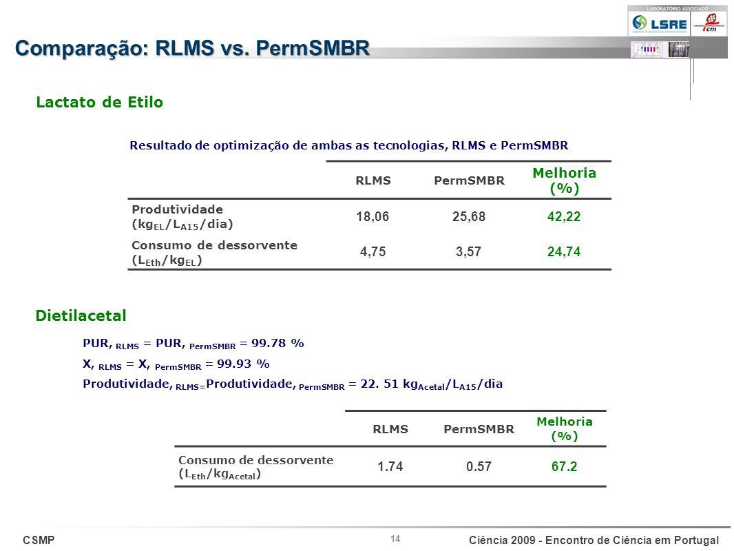 CSMPCiência 2009 - Encontro de Ciência em Portugal 14 RLMSPermSMBR Melhoria (%) Consumo de dessorvente (L Eth /kg Acetal ) 1.740.5767.2 RLMSPermSMBR M