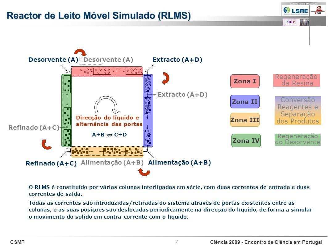 CSMPCiência 2009 - Encontro de Ciência em Portugal 7 Extracto (A+D) Alimentação (A+B) Refinado (A+C) Desorvente (A) A+B C+D Zona II Conversão Reagente