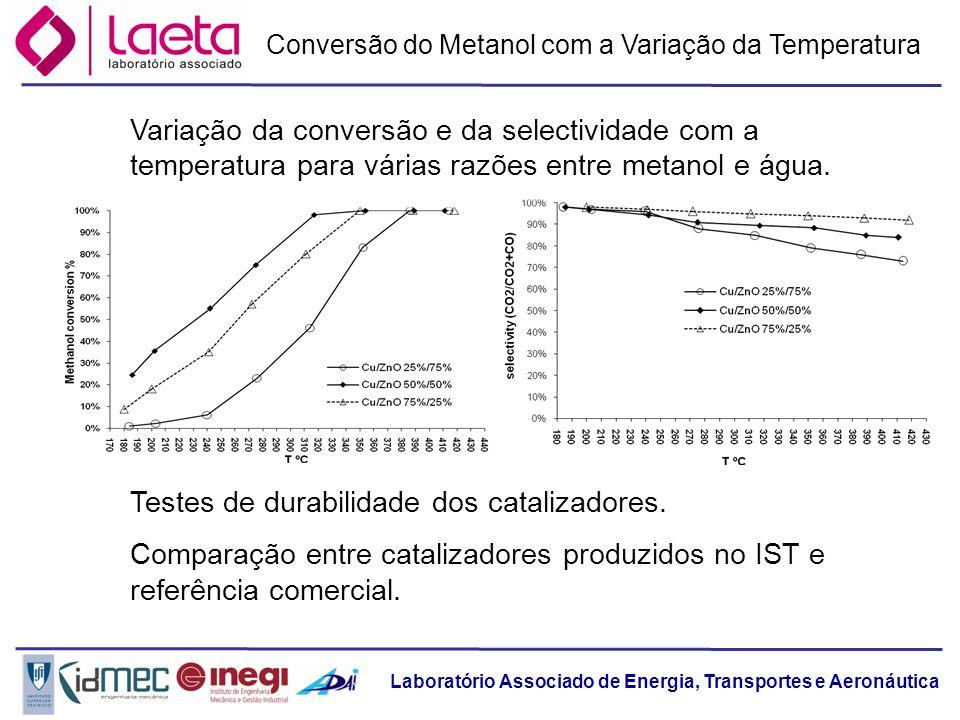 Laboratório Associado de Energia, Transportes e Aeronáutica Conversão do Metanol com a Variação da Temperatura Variação da conversão e da selectividad