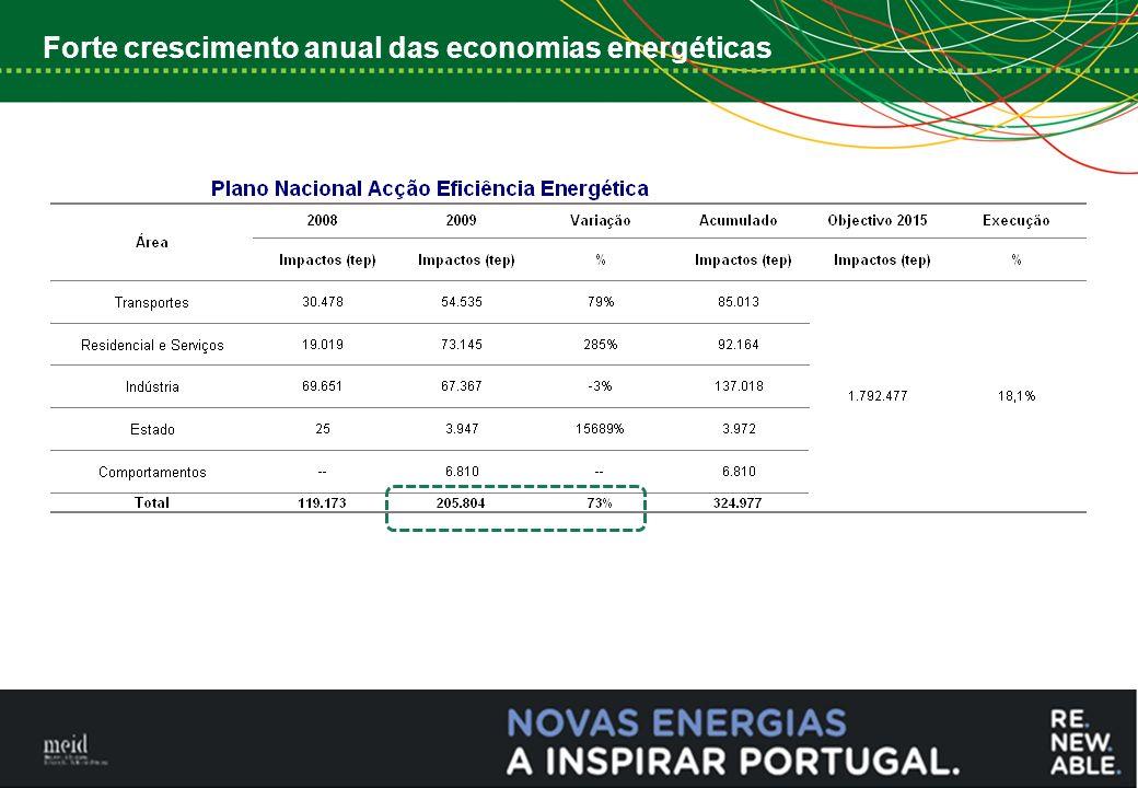 4 Forte crescimento anual das economias energéticas