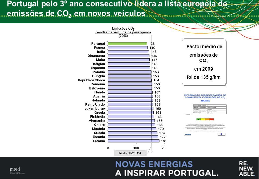 7 Emissões CO 2 vendas de veículos de passageiros (2008) Média EU-25: 154 Factor médio de emissões de CO 2 em 2009 foi de 135 g/km Factor médio de emissões de CO 2 em 2009 foi de 135 g/km Portugal pelo 3º ano consecutivo lidera a lista europeia de emissões de CO 2 em novos veículos