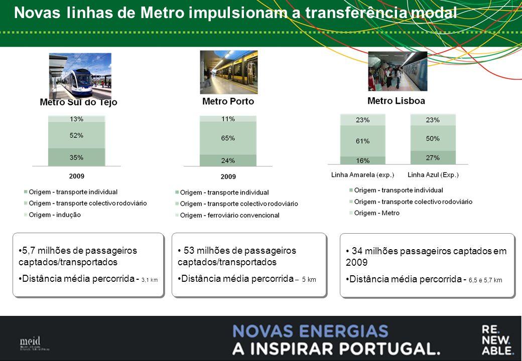 8 5,7 milhões de passageiros captados/transportados Distância média percorrida - 3,1 km 5,7 milhões de passageiros captados/transportados Distância média percorrida - 3,1 km 53 milhões de passageiros captados/transportados Distância média percorrida – 5 km 53 milhões de passageiros captados/transportados Distância média percorrida – 5 km 34 milhões passageiros captados em 2009 Distância média percorrida - 6,5 e 5,7 km 34 milhões passageiros captados em 2009 Distância média percorrida - 6,5 e 5,7 km Novas linhas de Metro impulsionam a transferência modal