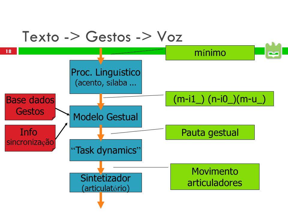 18 Texto -> Gestos -> Voz Proc.Lingu í stico (acento, s í laba...