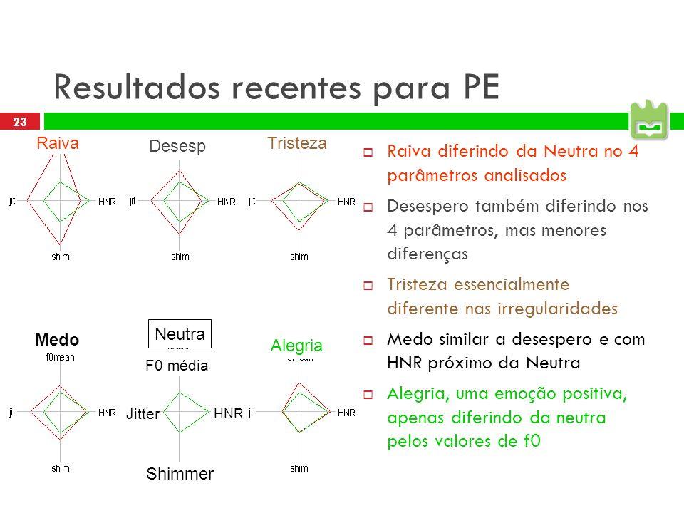 22 Primeiro problema: falta de dados Não existência de um corpus de voz emocional disponível para o Português Dificuldade de obter amostras de voz emo