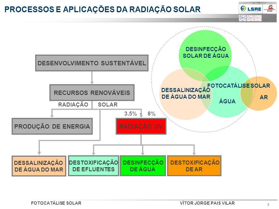 FOTOCATÁLISE SOLARVÍTOR JORGE PAIS VILAR 5 PROCESSOS E APLICAÇÕES DA RADIAÇÃO SOLAR DESENVOLVIMENTO SUSTENTÁVEL RECURSOS RENOVÁVEIS PRODUÇÃO DE ENERGI