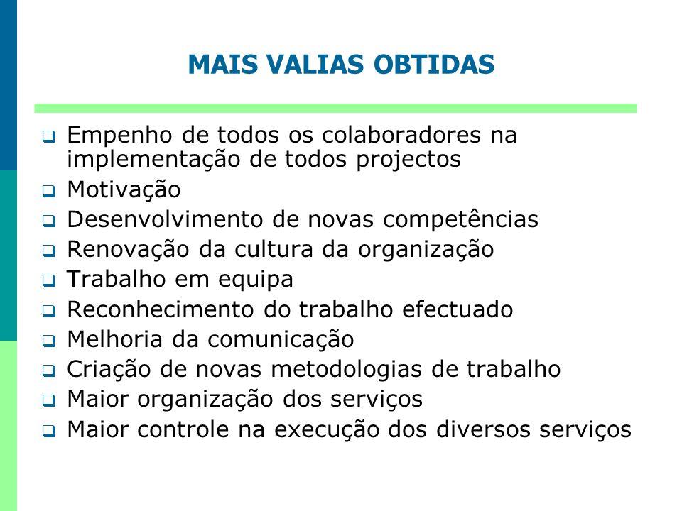 MAIS VALIAS OBTIDAS Empenho de todos os colaboradores na implementação de todos projectos Motivação Desenvolvimento de novas competências Renovação da