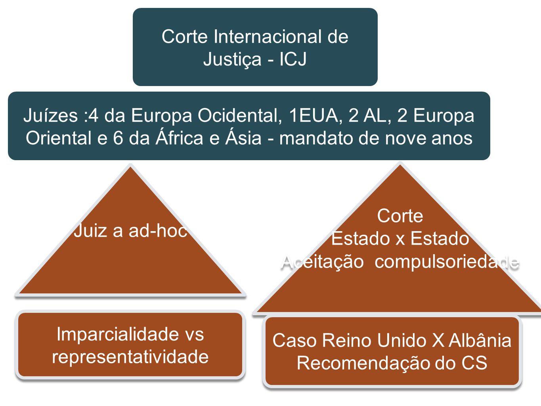 Corte Internacional de Justiça - ICJ Juízes :4 da Europa Ocidental, 1EUA, 2 AL, 2 Europa Oriental e 6 da África e Ásia - mandato de nove anos Juiz a a