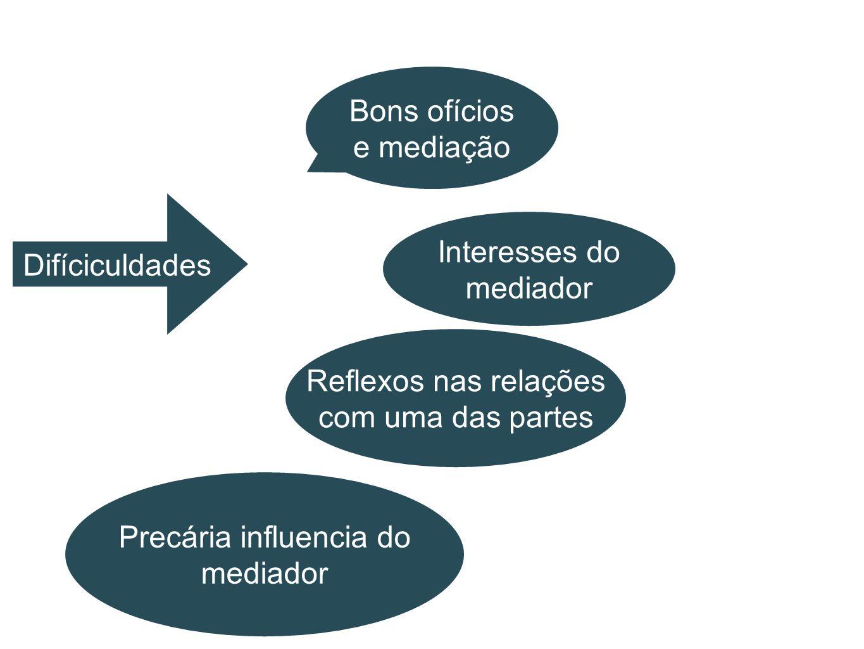 Bons ofícios e mediação Difíciculdades Interesses do mediador Reflexos nas relações com uma das partes Precária influencia do mediador