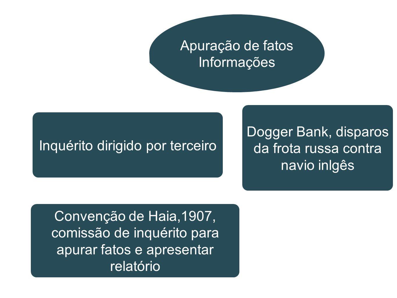 Apuração de fatos Informações Inquérito dirigido por terceiro Dogger Bank, disparos da frota russa contra navio inlgês Convenção de Haia,1907, comissã