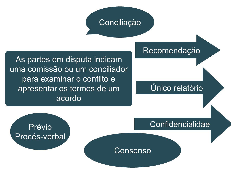 Conciliação As partes em disputa indicam uma comissão ou um conciliador para examinar o conflito e apresentar os termos de um acordo Recomendação Únic