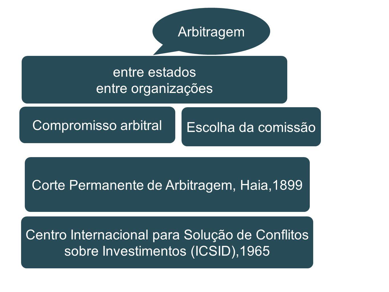 Arbitragem entre estados entre organizações Compromisso arbitral Escolha da comissão Corte Permanente de Arbitragem, Haia,1899 Centro Internacional pa