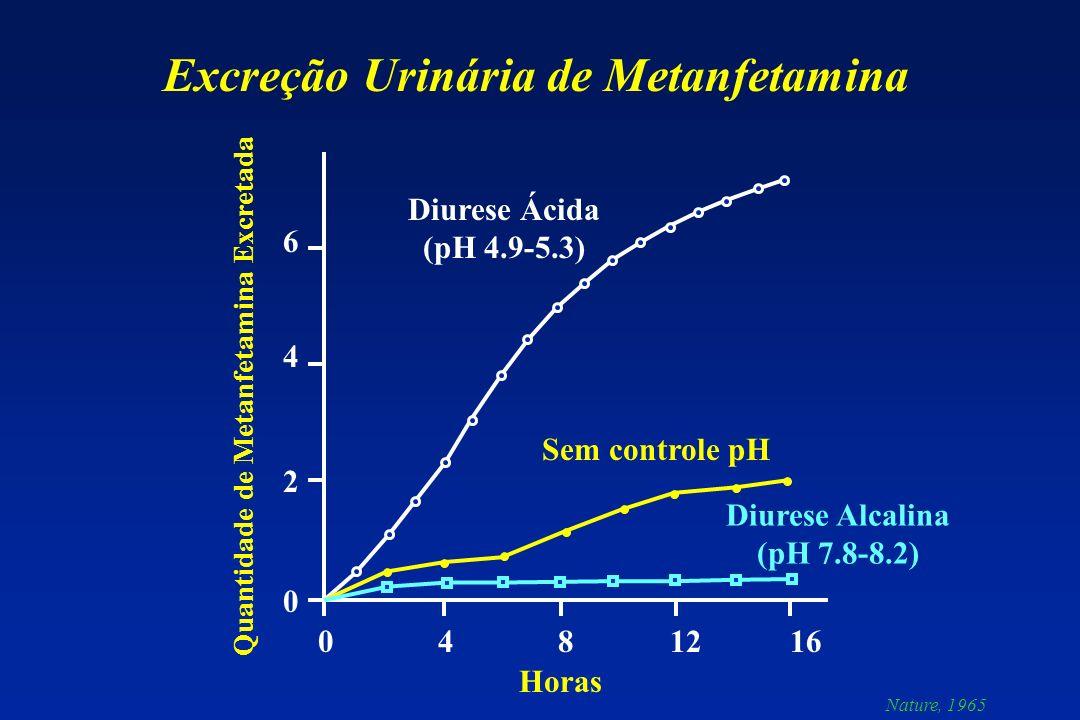 0 4 8 12 16 64206420 Diurese Ácida (pH 4.9-5.3) Sem controle pH Diurese Alcalina (pH 7.8-8.2) Horas Quantidade de Metanfetamina Excretada Excreção Uri