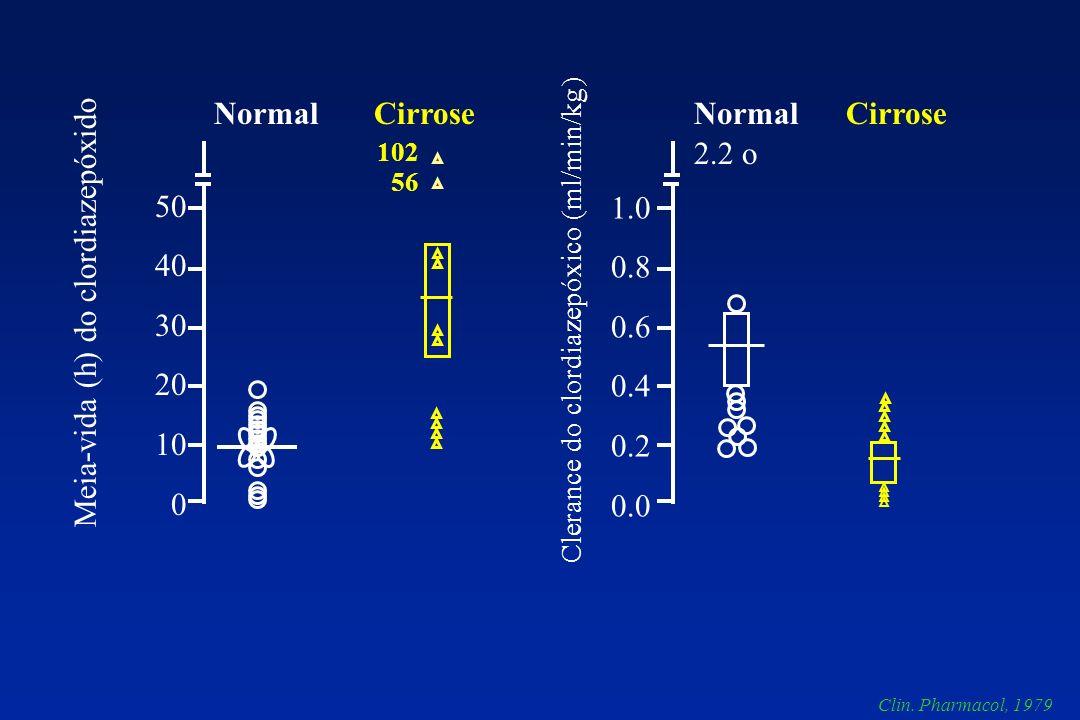 50 40 30 20 10 0 1.0 0.8 0.6 0.4 0.2 0.0 NormalCirroseNormalCirrose 102 56 2.2 o Meia-vida (h) do clordiazepóxido Clerance do clordiazepóxico (ml/min/