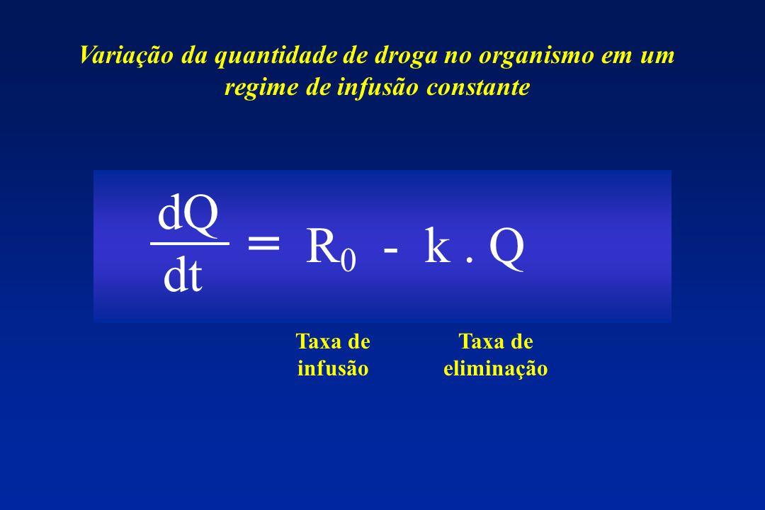 dQ dt = R 0 - k. Q Taxa de infusão Taxa de eliminação Variação da quantidade de droga no organismo em um regime de infusão constante