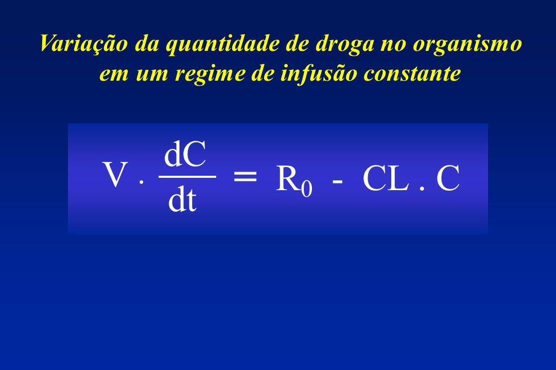 dC dt = R 0 - CL. C V. Variação da quantidade de droga no organismo em um regime de infusão constante
