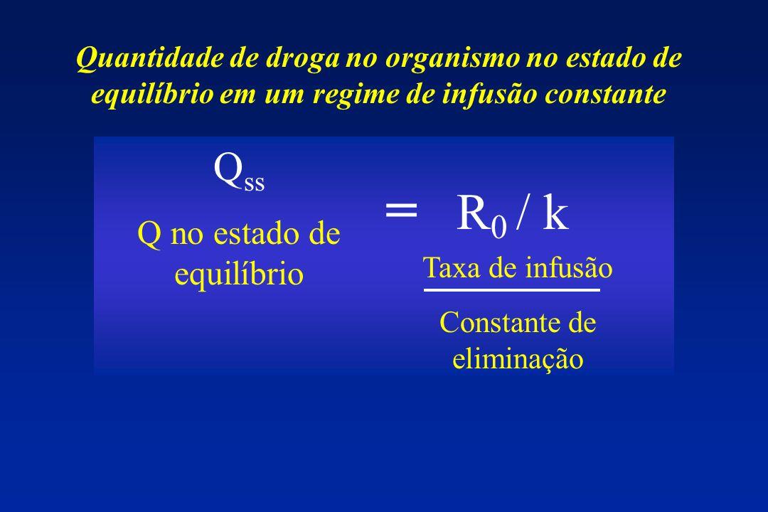 Q ss Q no estado de equilíbrio Taxa de infusão Constante de eliminação = R 0 / k Quantidade de droga no organismo no estado de equilíbrio em um regime