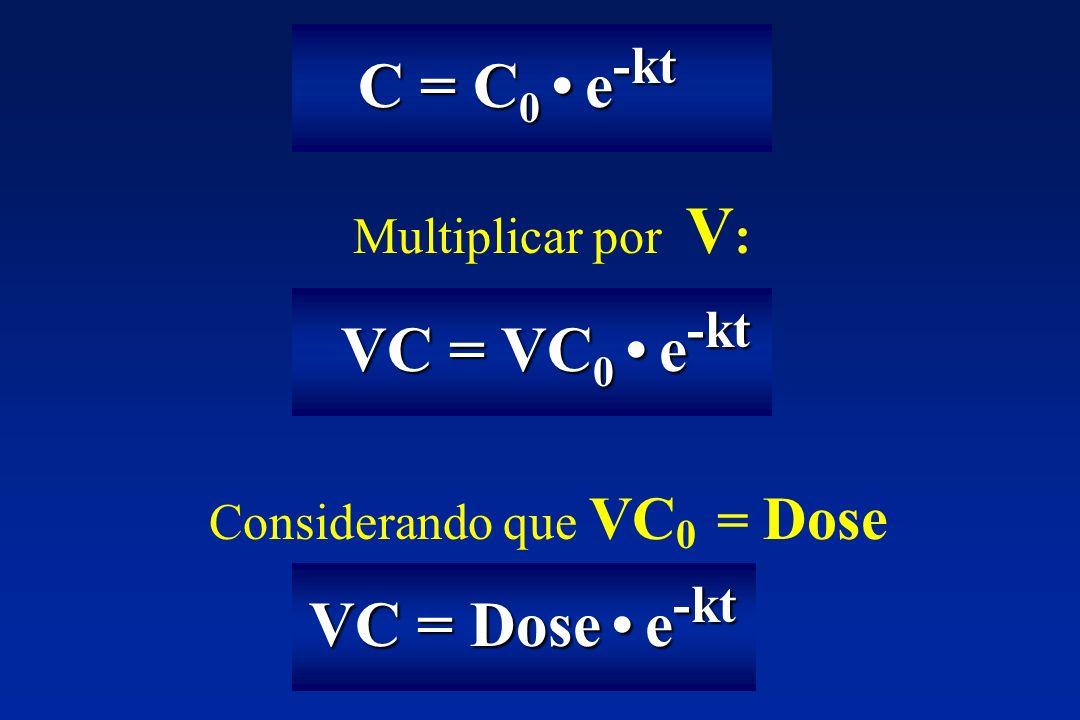 C = C 0 e -kt C = C 0 e -kt Multiplicar por V : VC = VC 0 e -kt VC = VC 0 e -kt Considerando que VC 0 = Dose VC = Dose e -kt VC = Dose e -kt