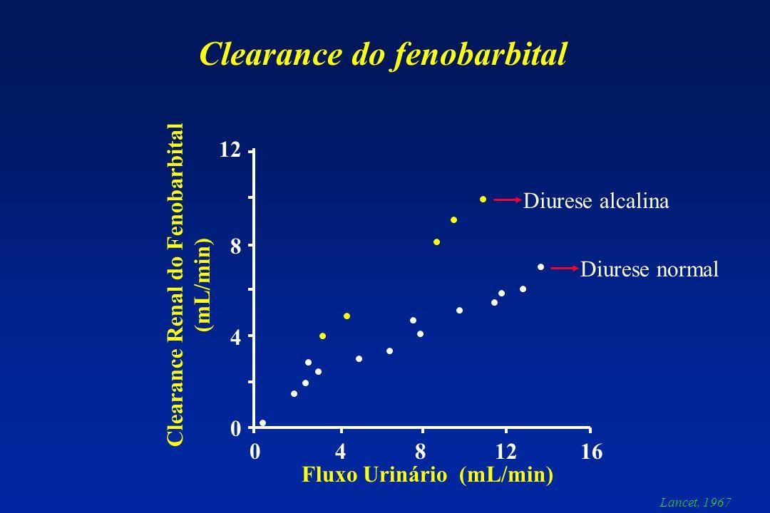 Clearance do fenobarbital 0 4 8 12 16 12 8 4 0 Fluxo Urinário (mL/min) Clearance Renal do Fenobarbital (mL/min) Diurese alcalina Diurese normal Lancet