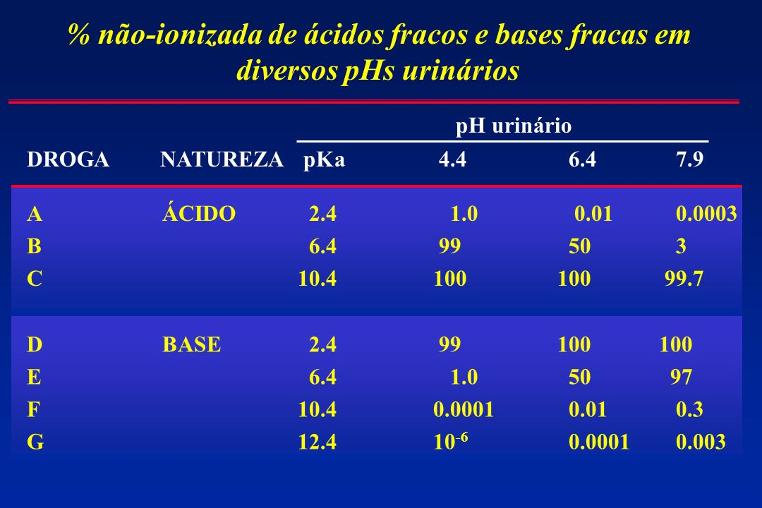 % não-ionizada de ácidos fracos e bases fracas em diversos pHs urinários DROGA NATUREZA pKa 4.4 6.4 7.9 pH urinário AÁCIDO 2.4 1.0 0.01 0.0003 B 6.4 9