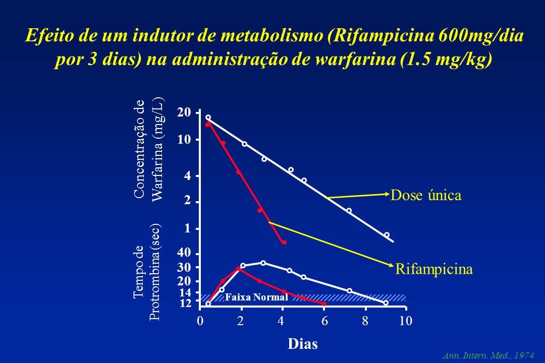 Faixa Normal 20 10 4 2 40 30 20 14 12 0 2 4 6 8 10 1 Tempo de Protrombina (sec) Concentração de Warfarina (mg/L) Dias Efeito de um indutor de metaboli