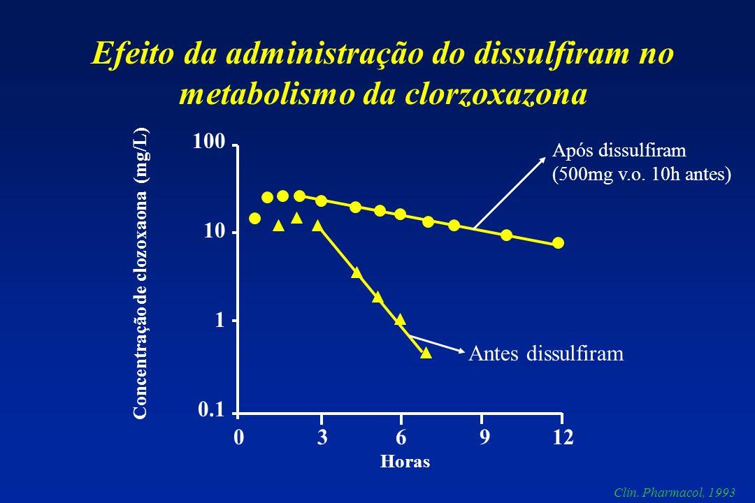 0.1 0.01 0.001 0 2 4 6 8 10 Indução causada pelo pentobarbital Horas Concentração de Alprenolol (mg/L) Oral depois i.v.