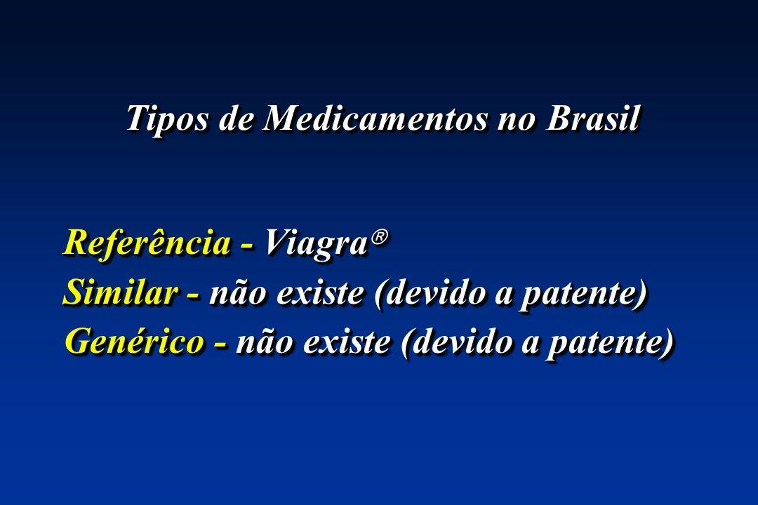 Tipos de Medicamentos no Brasil Referência - Viagra Referência - Viagra Similar - não existe (devido a patente) Genérico - não existe (devido a patent