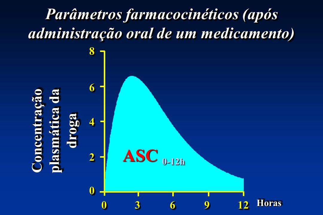 Parâmetros farmacocinéticos (após administração oral de um medicamento) 0 3 6 9 12 Concentração plasmática da droga 8642086420 HorasHoras ASC 0-12h