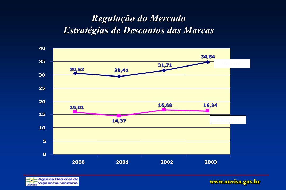 Regulação do Mercado Estratégias de Descontos das Marcas 30,52 29,41 31,71 34,84 16,01 14,37 16,6916,24 0 5 10 15 20 25 30 35 40 2000200120022003 Aten