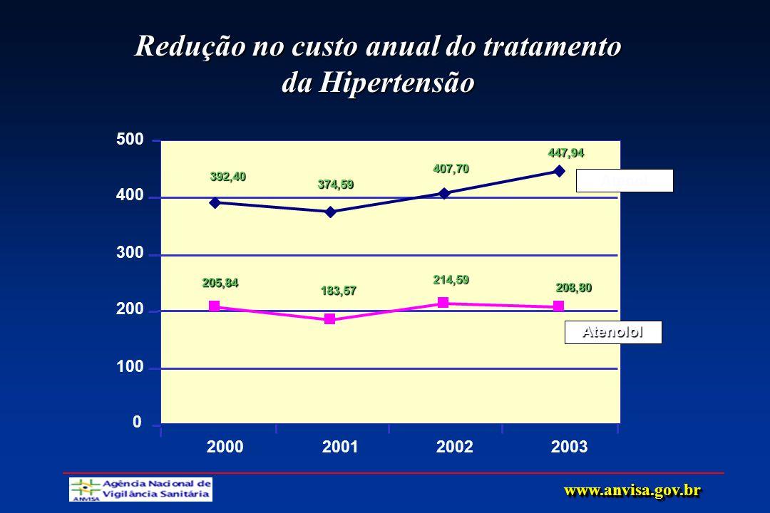 Atenol Redução no custo anual do tratamento da Hipertensão 392,40 374,59 407,70 447,94 205,84 183,57 214,59 208,80 0 100 200 300 400 500 2000200120022
