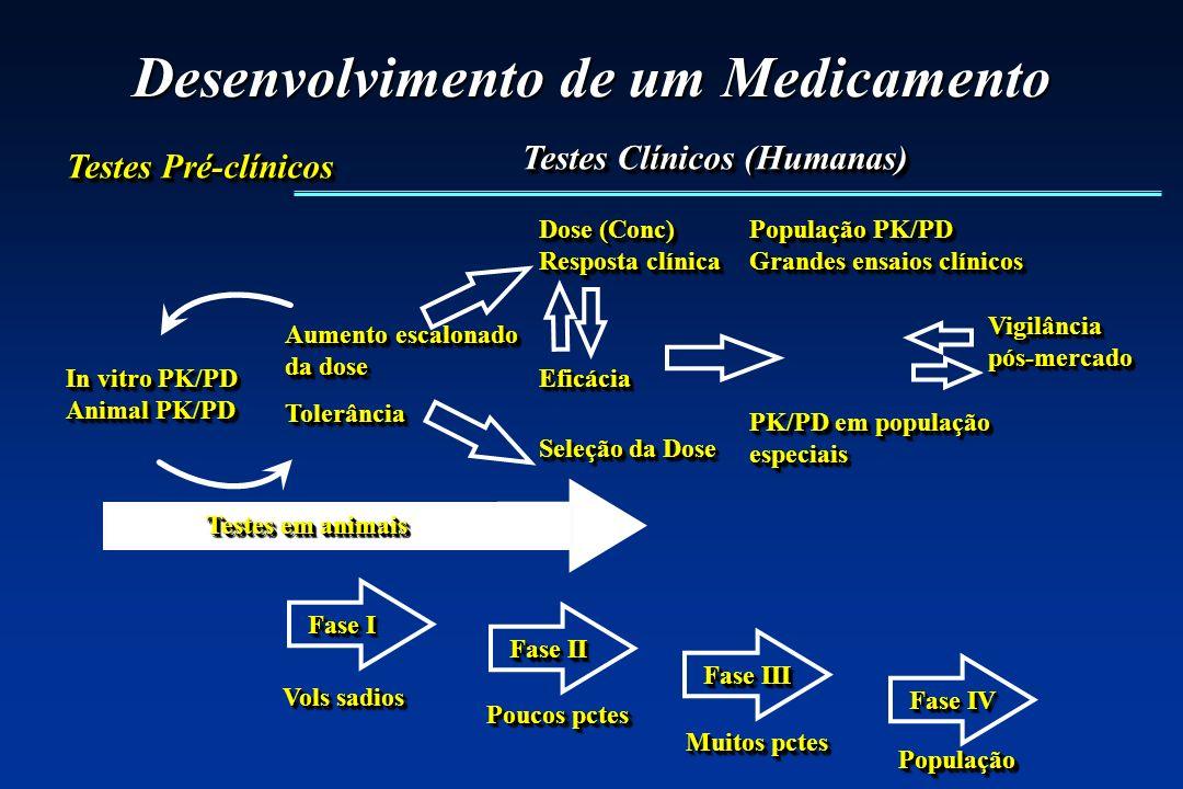 Desenvolvimento de um Medicamento Aumento escalonado da dose Aumento escalonado da dose TolerânciaTolerância In vitro PK/PD Animal PK/PD In vitro PK/P