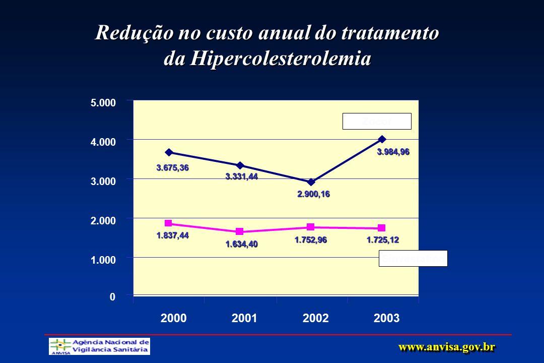 Redução no custo anual do tratamento da Hipercolesterolemia 3.675,36 3.331,44 2.900,16 3.984,96 1.837,44 1.634,40 1.752,961.725,12 1.000 2.000 3.000 4