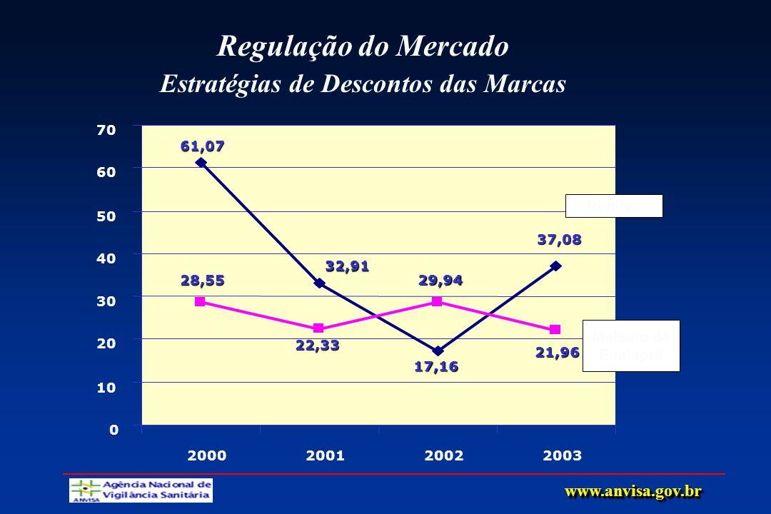 Regulação do Mercado Estratégias de Descontos das Marcas 61,07 32,91 17,16 37,08 28,55 22,33 29,94 21,96 0 10 20 30 40 50 60 70 2000200120022003 Renit