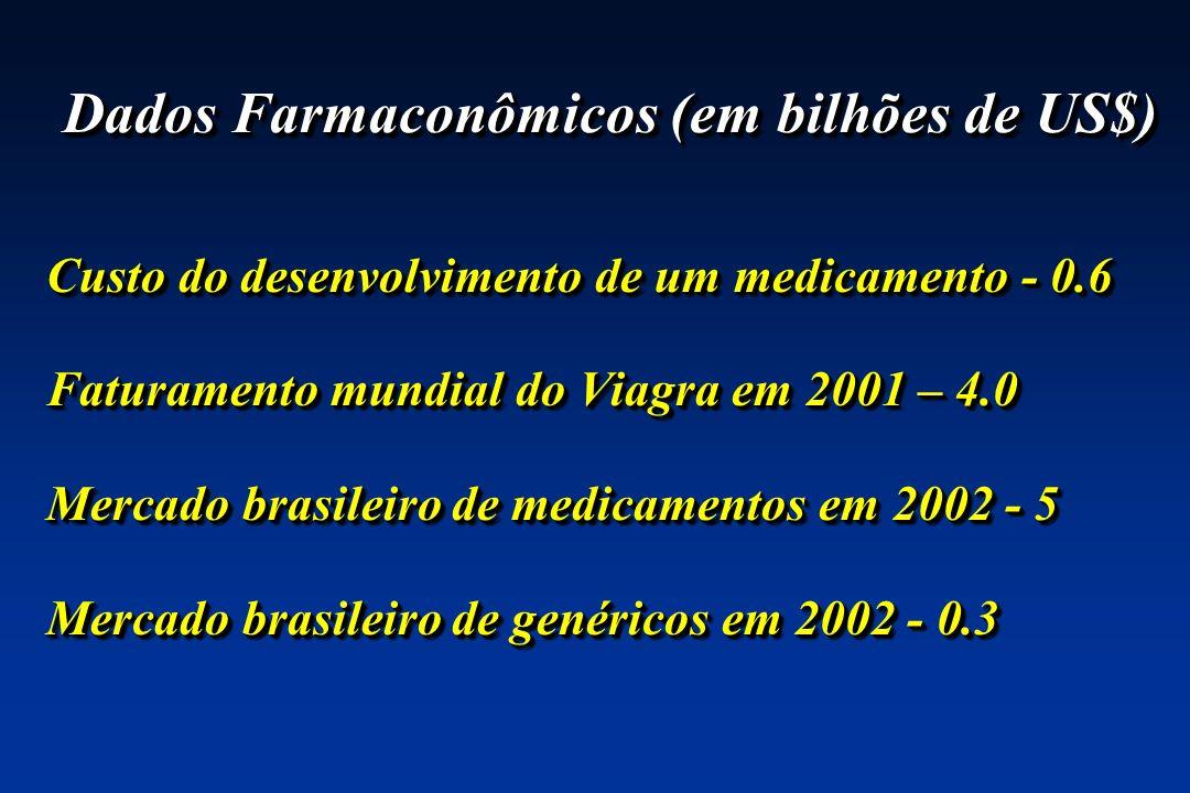 Dados Farmaconômicos (em bilhões de US$) Custo do desenvolvimento de um medicamento - 0.6 Faturamento mundial do Viagra em 2001 – 4.0 Mercado brasilei