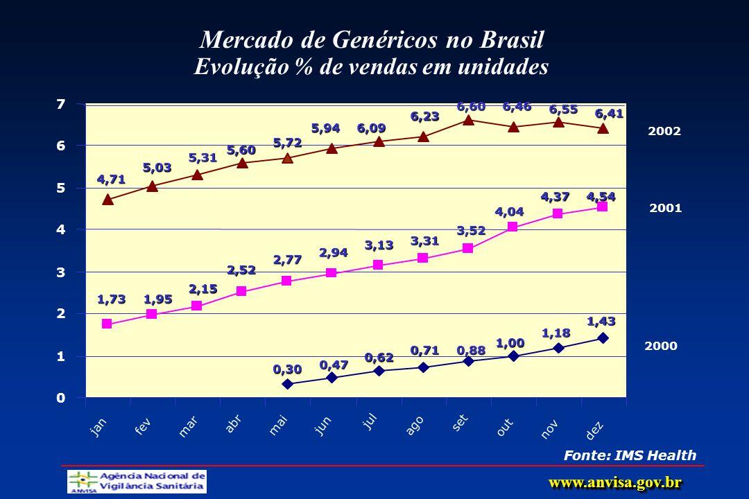 Mercado de Genéricos no Brasil Evolução % de vendas em unidades Fonte: IMS Health 0,30 0,47 0,62 0,710,88 1,00 1,18 1,43 1,731,95 2,15 2,52 2,77 2,94
