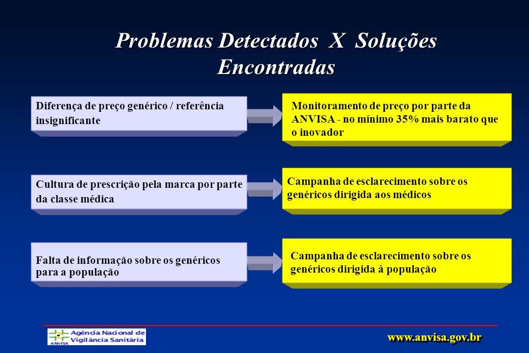 Problemas Detectados X Soluções Encontradas Diferença de preço genérico / referência insignificante Monitoramento de preço por parte da ANVISA - no mí