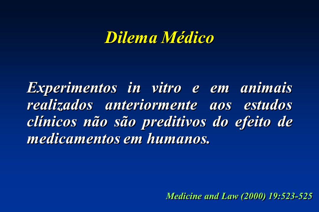 Dilema Médico Experimentos in vitro e em animais realizados anteriormente aos estudos clínicos não são preditivos do efeito de medicamentos em humanos