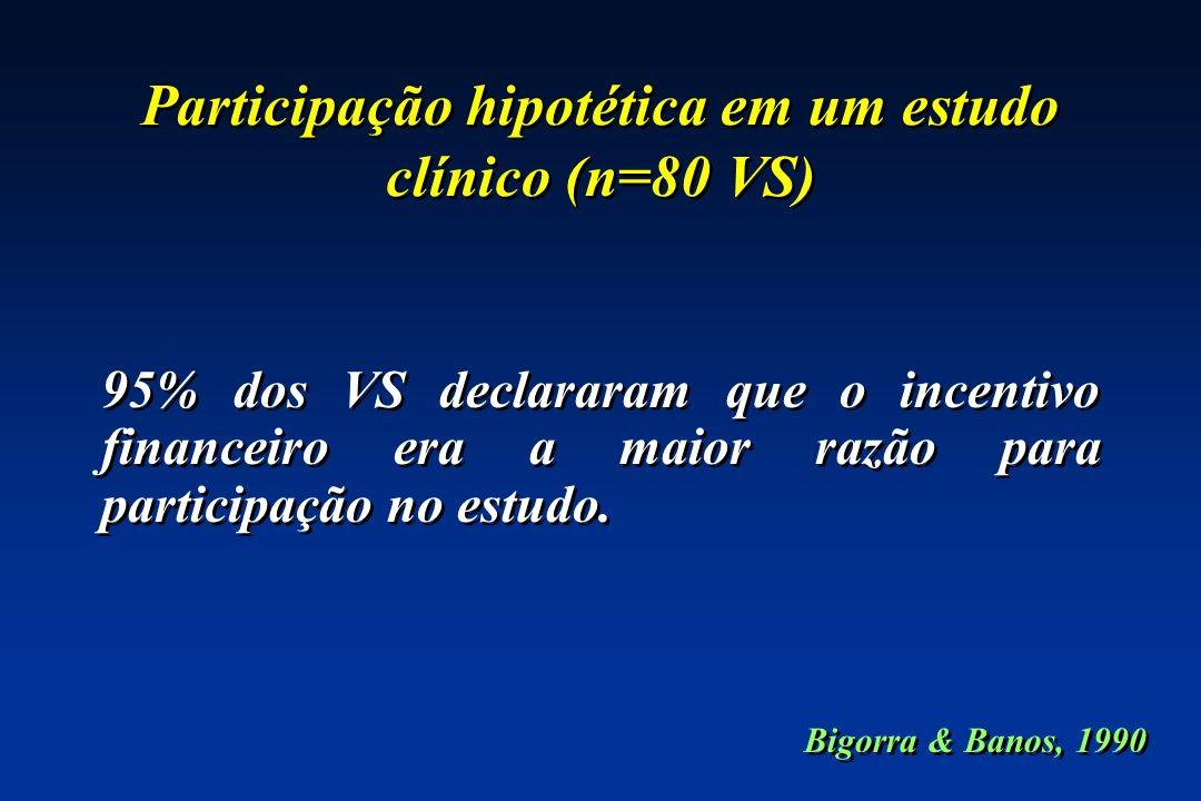 Participação hipotética em um estudo clínico (n=80 VS) 95% dos VS declararam que o incentivo financeiro era a maior razão para participação no estudo.