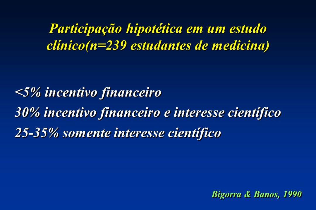 Participação hipotética em um estudo clínico(n=239 estudantes de medicina) <5% incentivo financeiro 30% incentivo financeiro e interesse científico 25