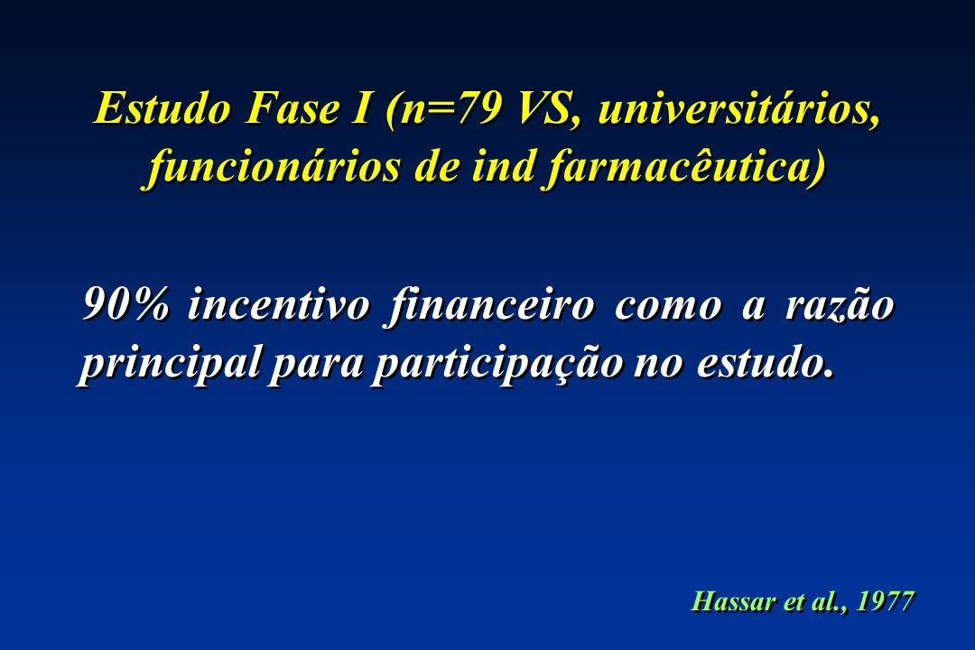 Estudo Fase I (n=79 VS, universitários, funcionários de ind farmacêutica) 90% incentivo financeiro como a razão principal para participação no estudo.