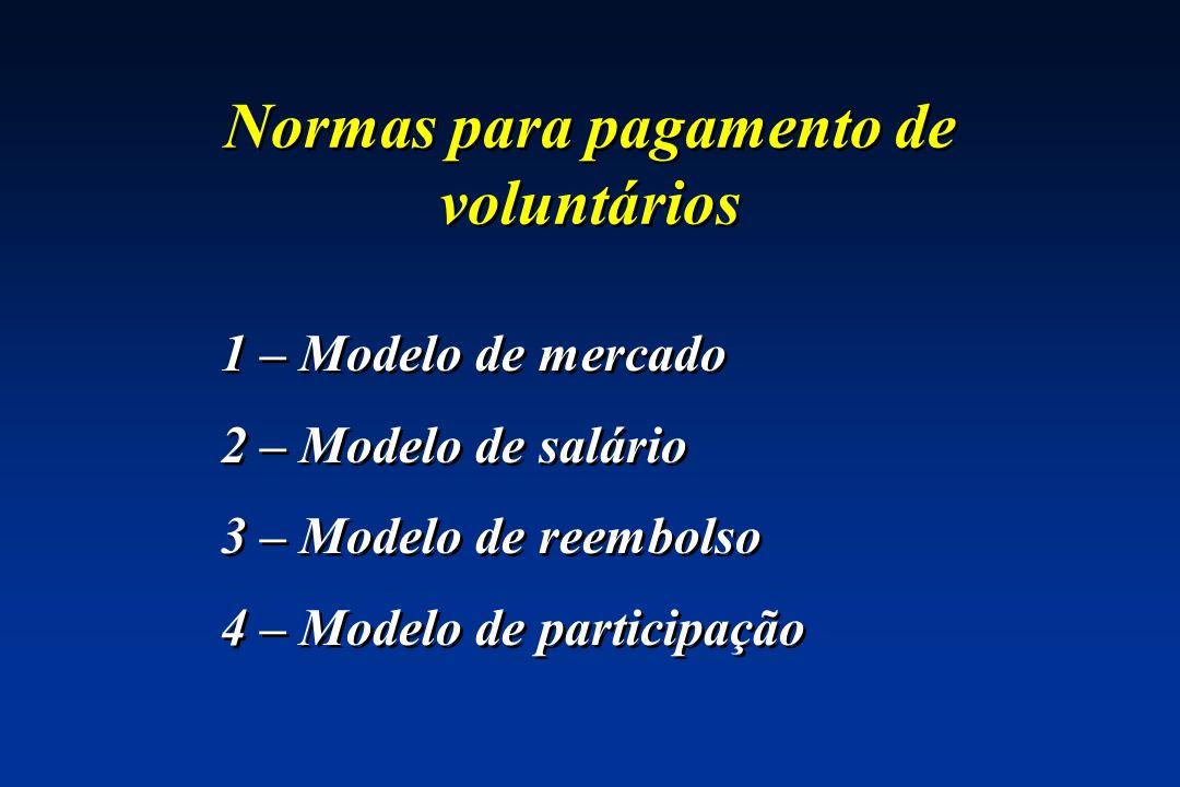 Normas para pagamento de voluntários 1 – Modelo de mercado 2 – Modelo de salário 3 – Modelo de reembolso 4 – Modelo de participação 1 – Modelo de merc
