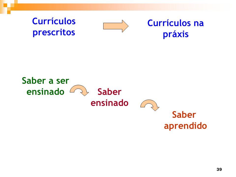 39 Saber ensinado Currículos prescritos Currículos na práxis Saber a ser ensinado Saber aprendido